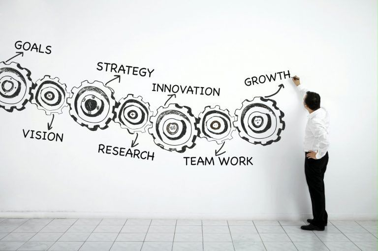 Business Strategy – Social Media And Technology